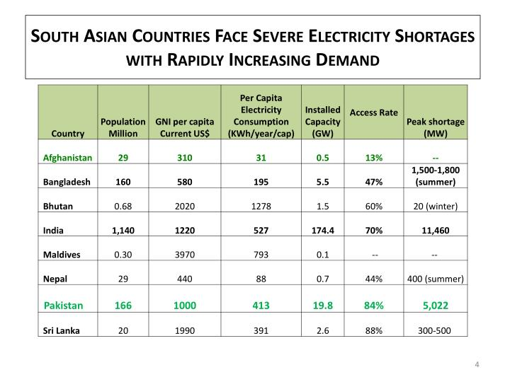 South Asian Countries Face Severe Electricity Shortages with Rapidly Increasing Demand