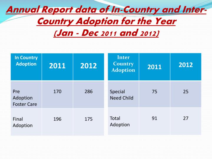 Annual Report data of In-Country and Inter-Country Adoption for the Year