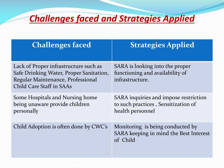 Challenges faced and Strategies Applied