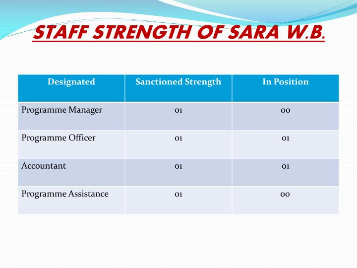 STAFF STRENGTH OF SARA W.B.