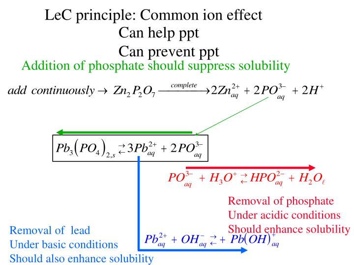 LeC principle: Common ion effect