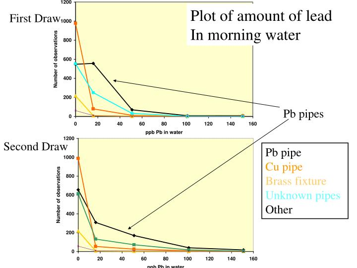 Plot of amount of lead