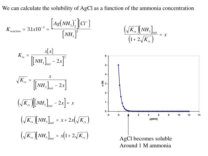 We can calculate the solubility of AgCl as a function of the ammonia concentration