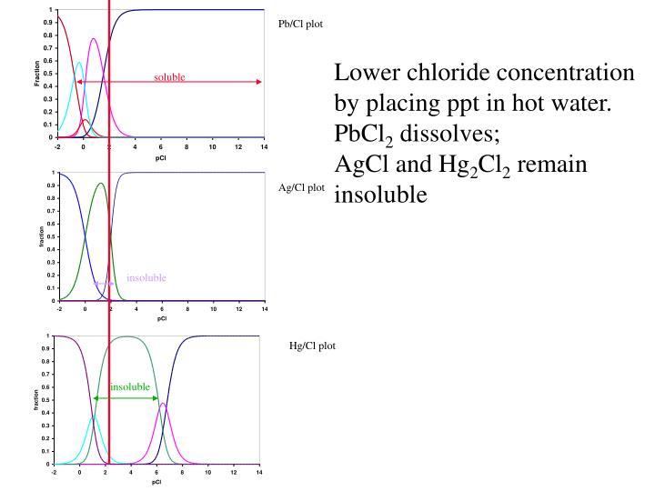 Pb/Cl plot