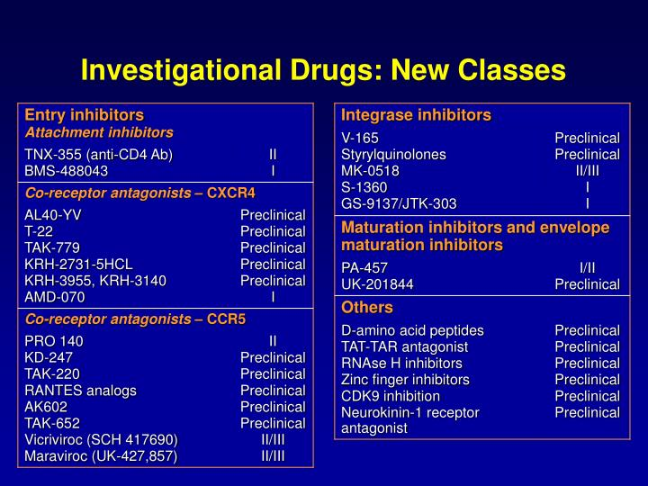 Investigational Drugs: New Classes