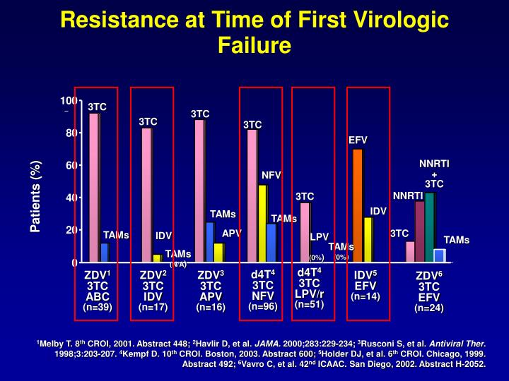 Resistance at Time of First Virologic Failure