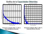 grafica de la capacidades obtenidas