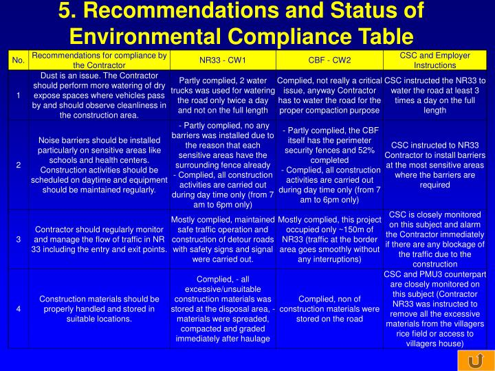 5. Recommendations and Status of Environmental Compliance Table