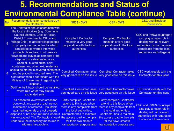 5. Recommendations and Status of Environmental Compliance Table (continue)