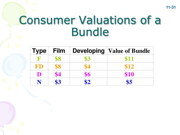 Consumer Valuations of a Bundle