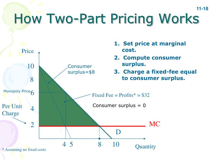 How Two-Part Pricing Works