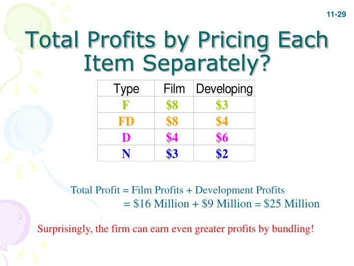 Total Profits by Pricing Each Item Separately?