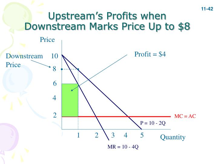 Upstream's Profits when Downstream Marks Price Up to $8