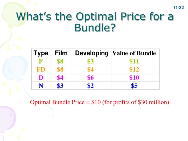 What's the Optimal Price for a Bundle?