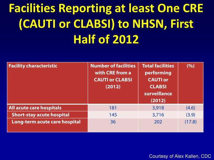 Facilities Reporting at least One CRE (CAUTI or CLABSI) to NHSN, First Half of 2012