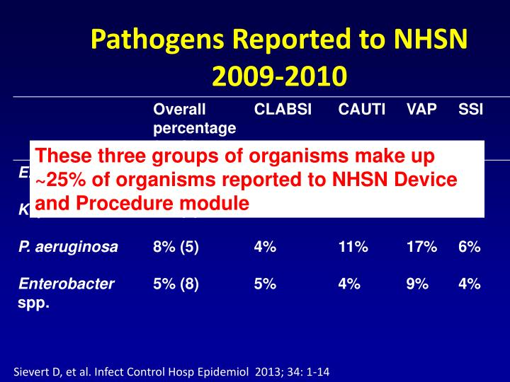 Pathogens Reported to NHSN