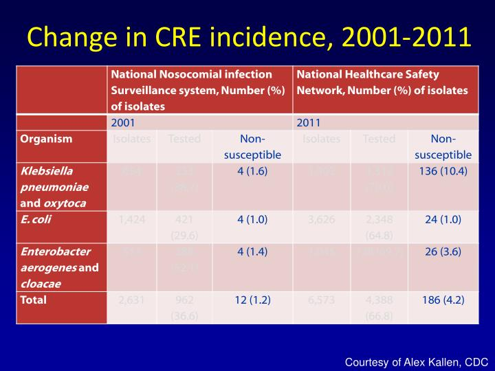 Change in CRE incidence, 2001-2011