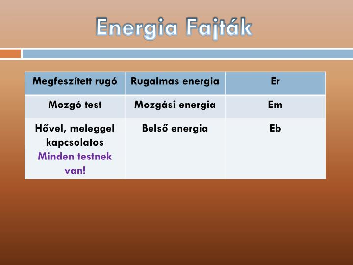 Energia Fajták
