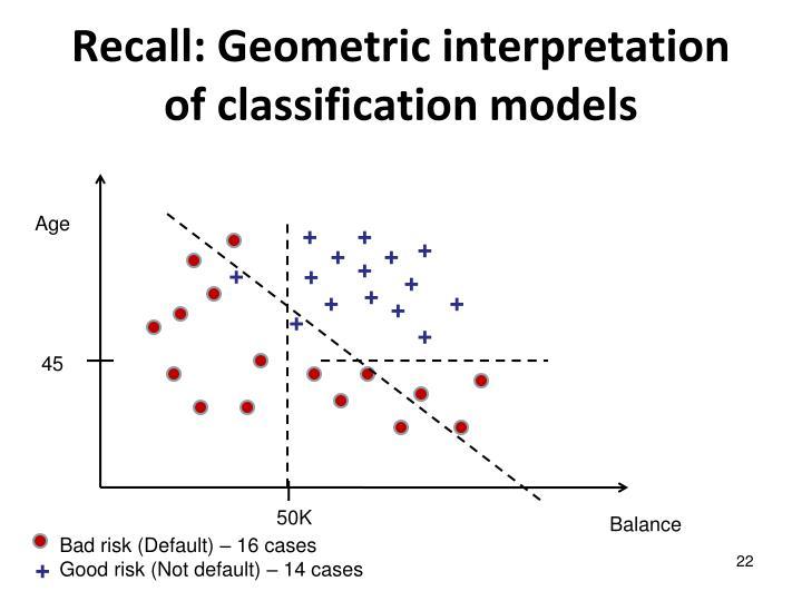 Recall: Geometric interpretation