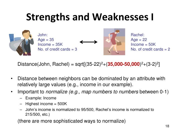 Strengths and Weaknesses I
