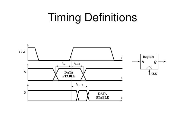 Timing Definitions