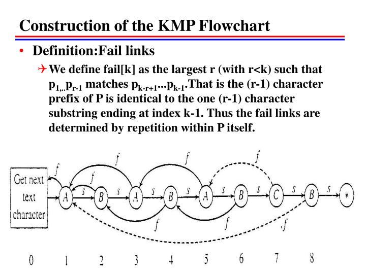 Construction of the KMP Flowchart