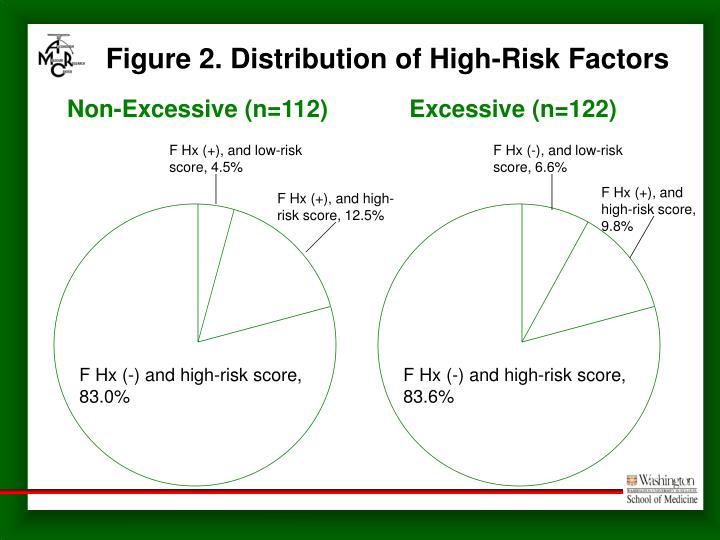 F Hx (-) and high-risk score, 83.6%