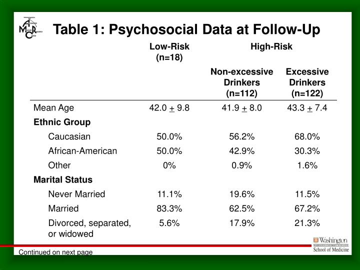 Table 1: Psychosocial Data at Follow-Up