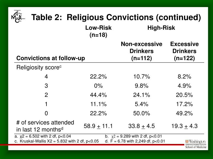 Table 2:  Religious Convictions (continued)