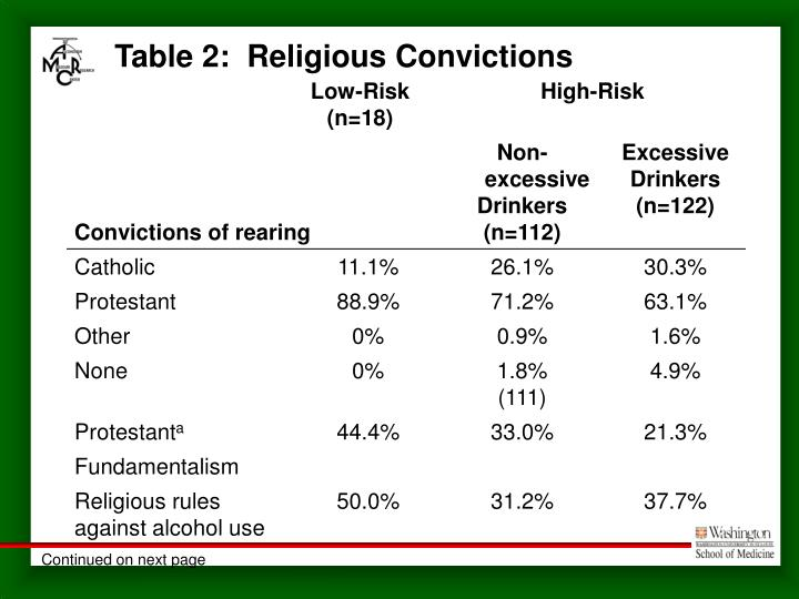 Table 2:  Religious Convictions