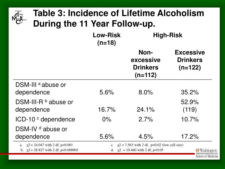Table 3: Incidence of Lifetime Alcoholism During the 11 Year Follow-up.