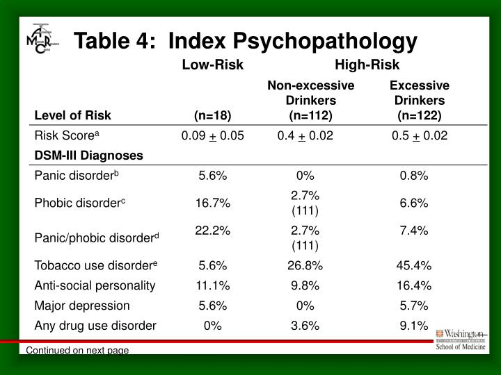 Table 4:  Index Psychopathology