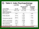 table 4 index psychopathology