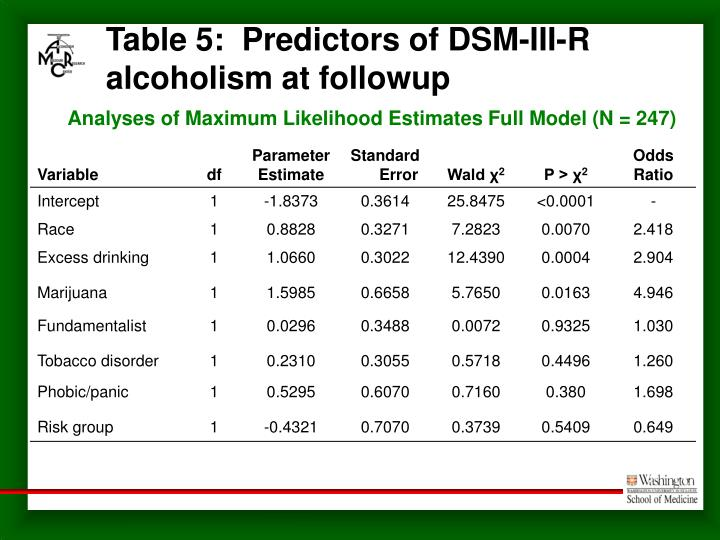 Table 5:  Predictors of DSM-III-R alcoholism at followup