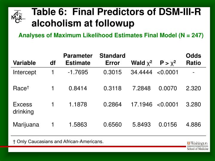 Table 6:  Final Predictors of DSM-III-R alcoholism at followup