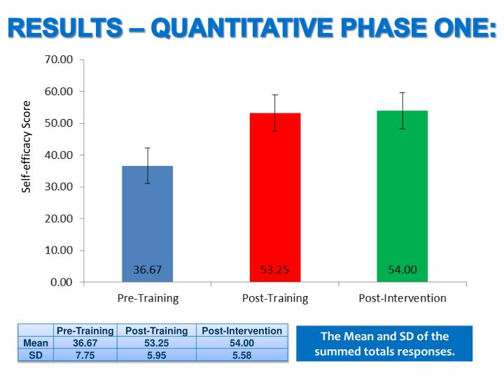 RESULTS – QUANTITATIVE PHASE ONE: