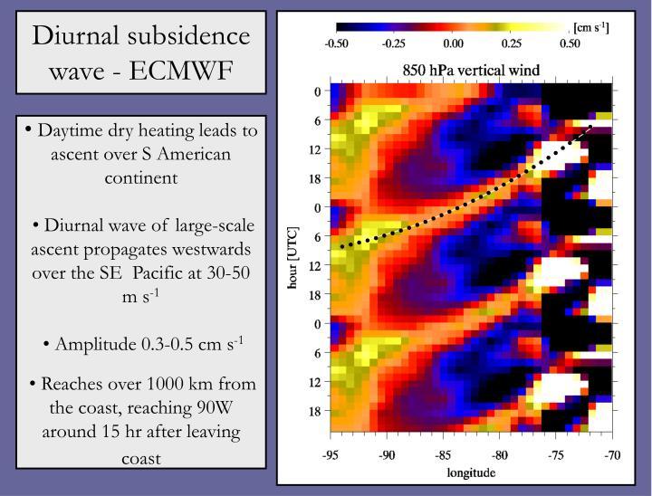 Diurnal subsidence wave - ECMWF