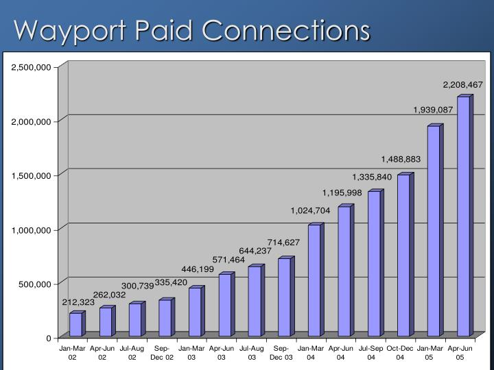 Wayport Paid Connections