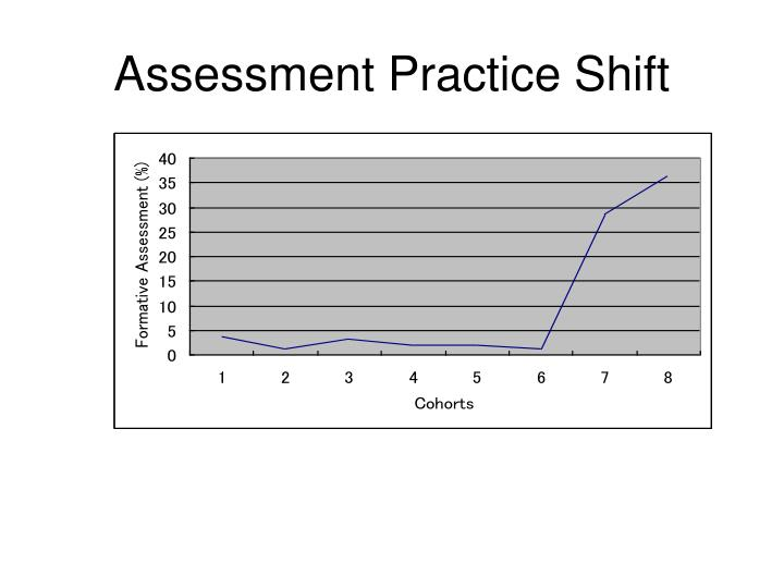 Assessment Practice Shift