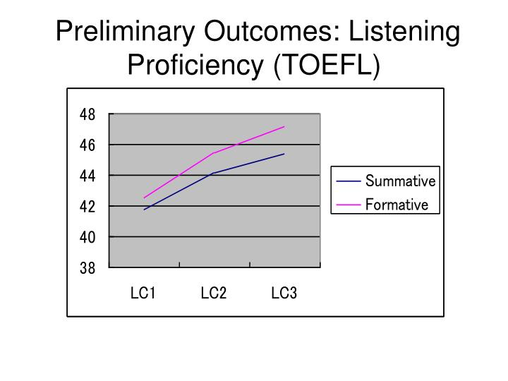 Preliminary Outcomes: Listening Proficiency (TOEFL)