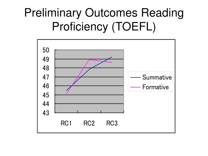 Preliminary Outcomes Reading Proficiency (TOEFL)