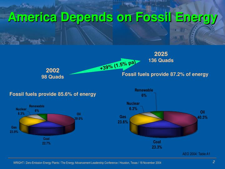America depends on fossil energy
