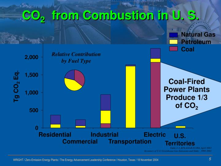 Coal-Fired Power Plants  Produce 1/3 of CO