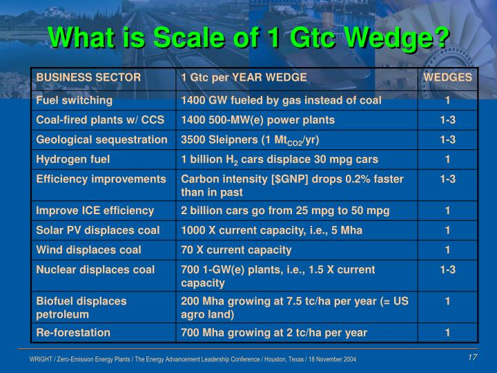 What is Scale of 1 Gtc Wedge?