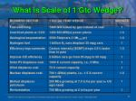 what is scale of 1 gtc wedge
