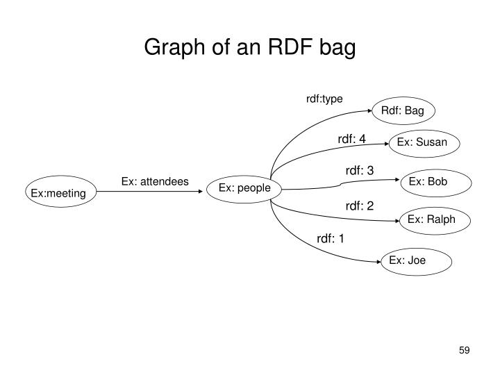 Graph of an RDF bag
