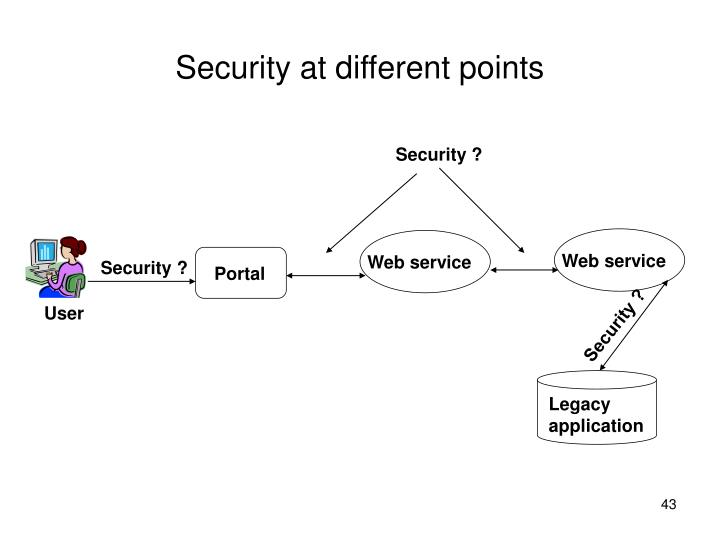 Security at different points
