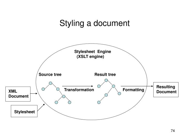 Styling a document