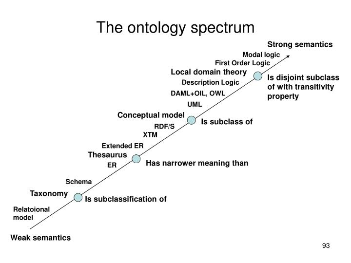 The ontology spectrum