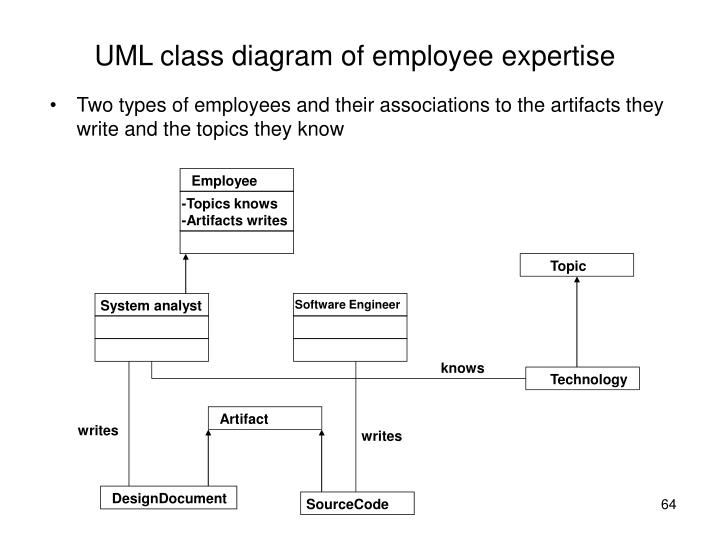 UML class diagram of employee expertise